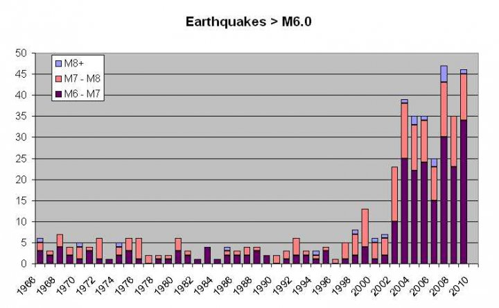 World : Increase of Earthquakes in the last decade ...