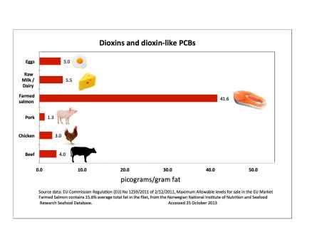 Dioxin and DL PCBs allowed in EU food small