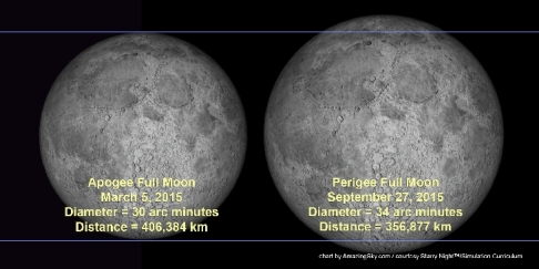 Alan-Dyer-Apogee-Perigee-Moon-Comparison_1425240456_lg