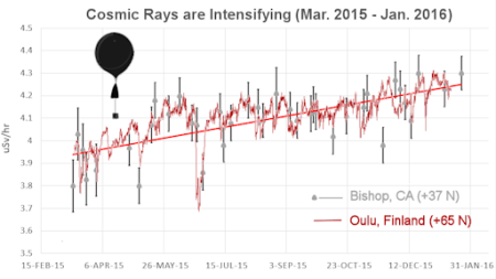 cosmicrays_mar15_jan16_strip