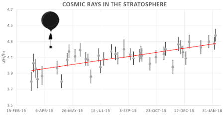 cosmicrays_strip