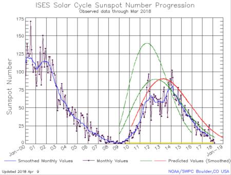sunspot-chart_full_width